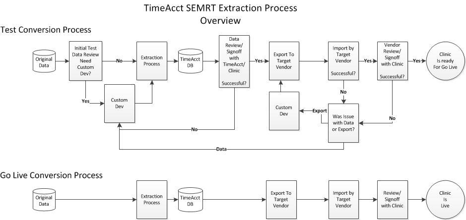SEMRTProcessOverview